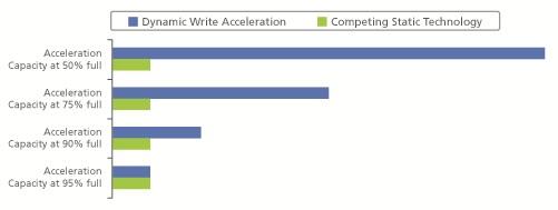 M600 SSD Write Acceleration Chart