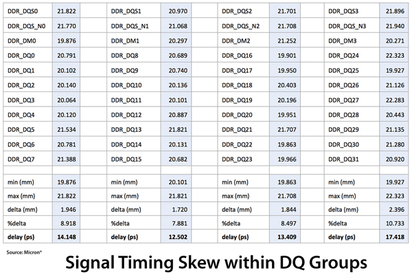 Signal skew/delay within byte lanes